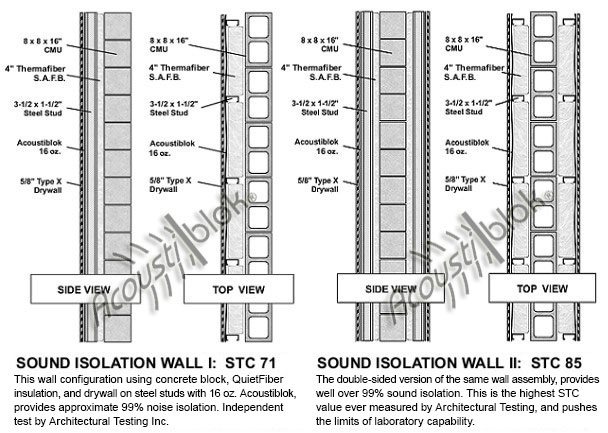 Maximum Sound Isolation: Highest Standard in the Industry